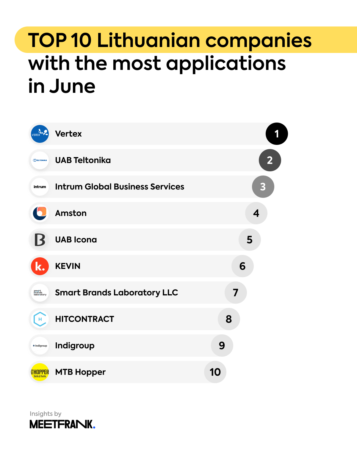 Top 10 Lithuanian companies with the most applications in June