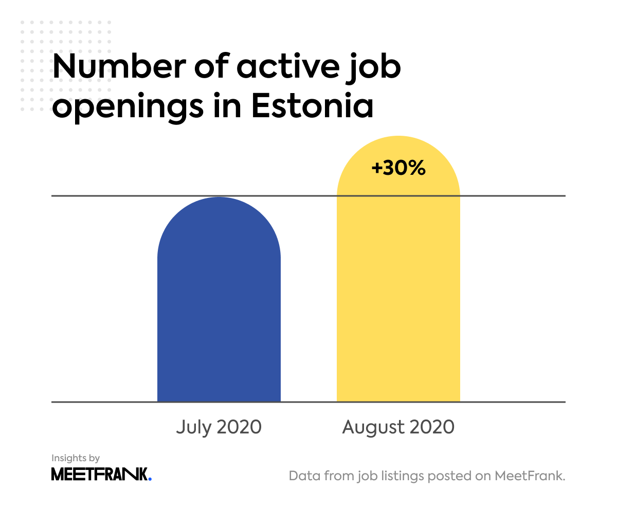active job openings in Estonia in August