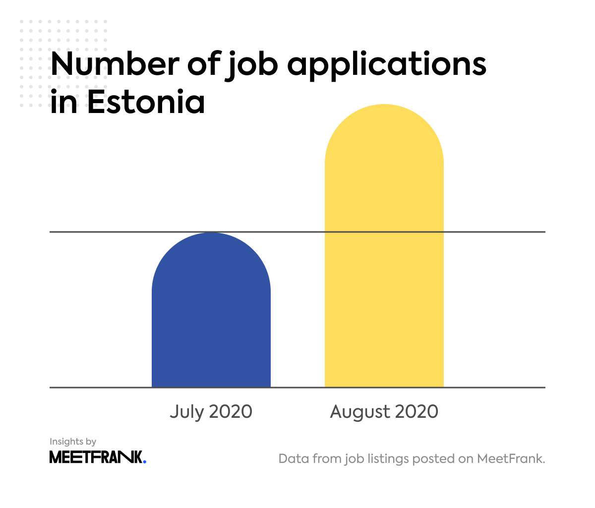 job applications in Estonia in August