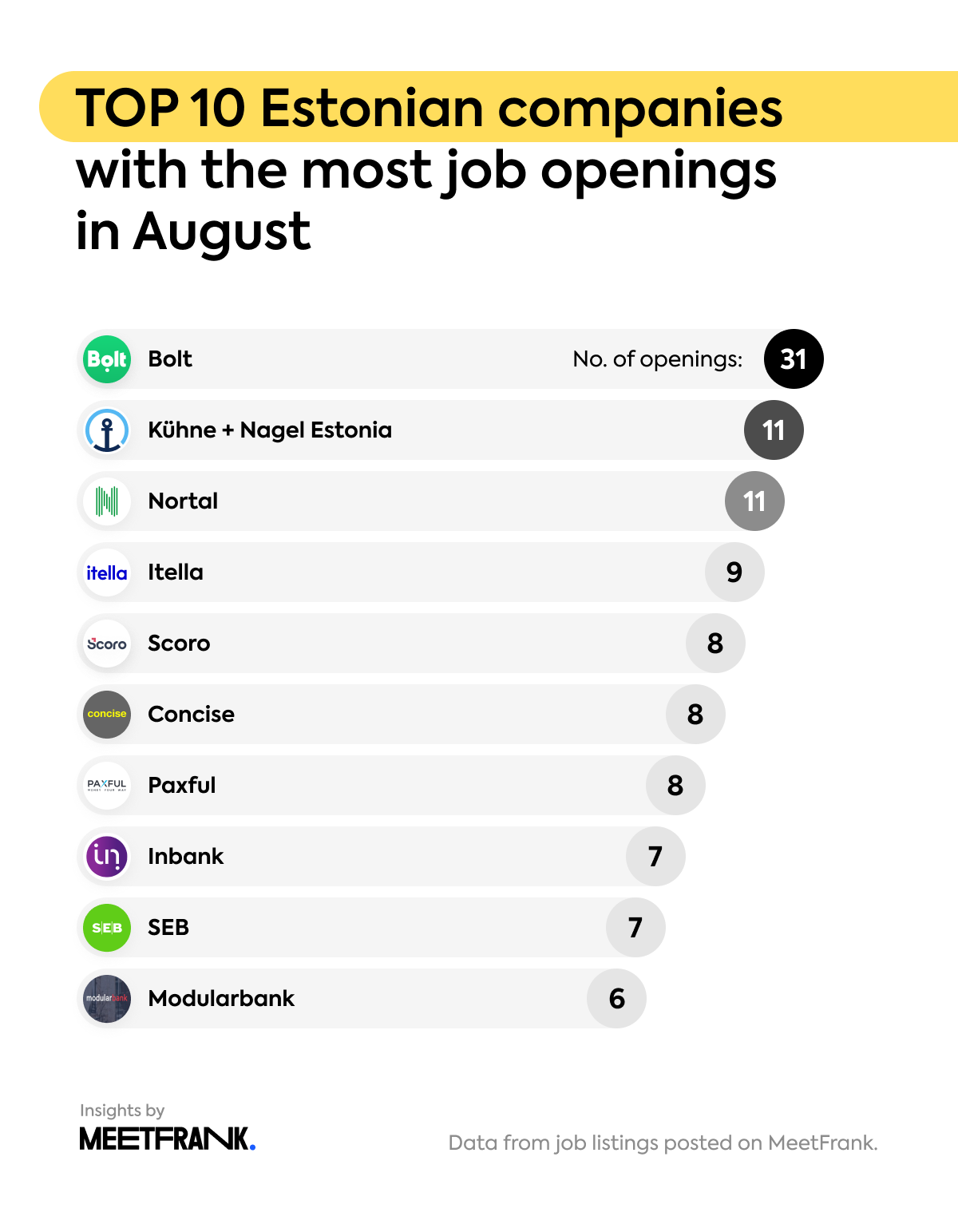 top 10 Estonian companies with the most openings
