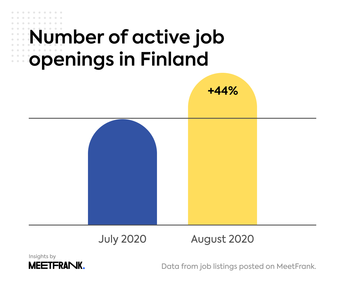 number of active job openings in Finland in August