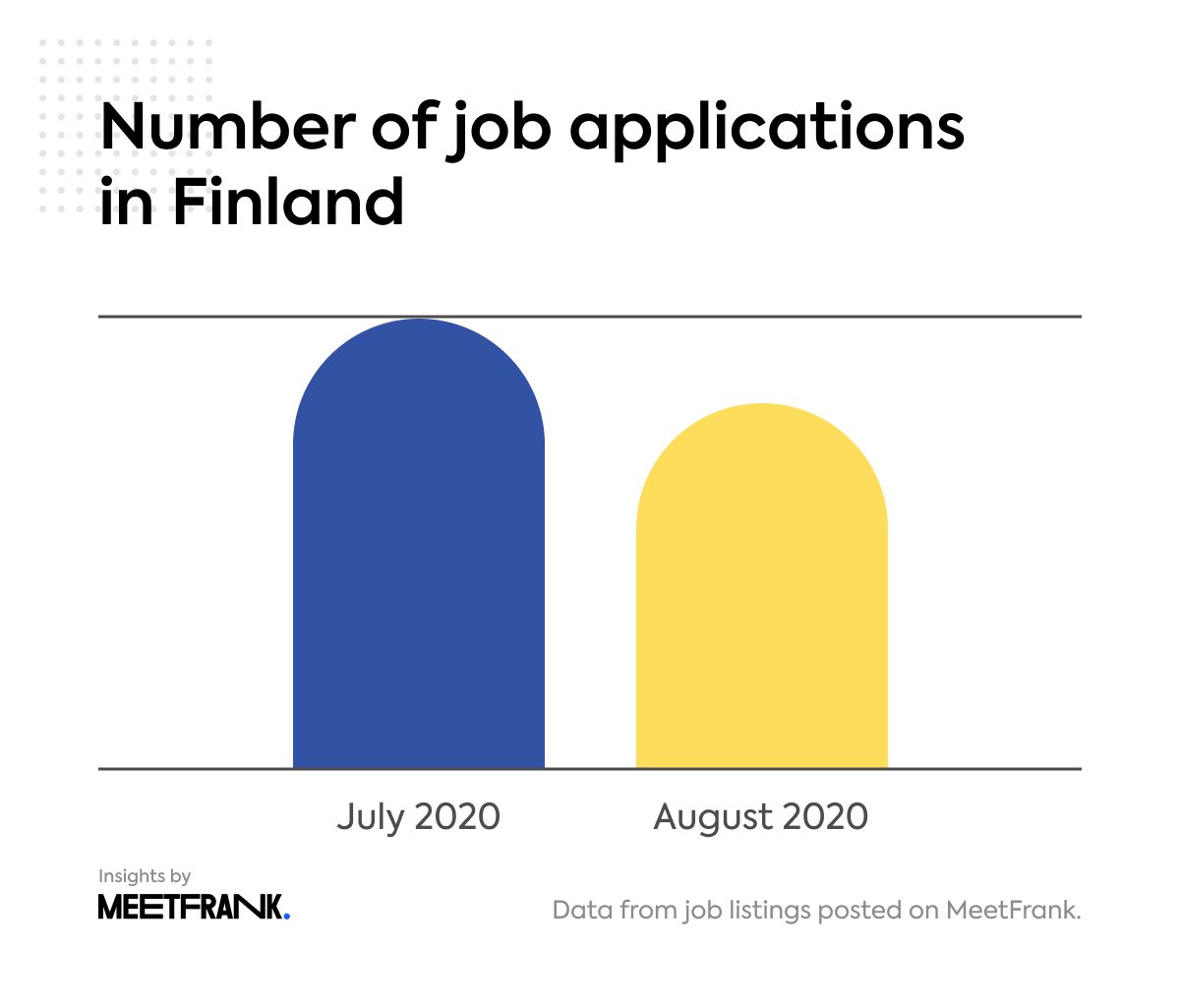 number of job applications in Finland in August