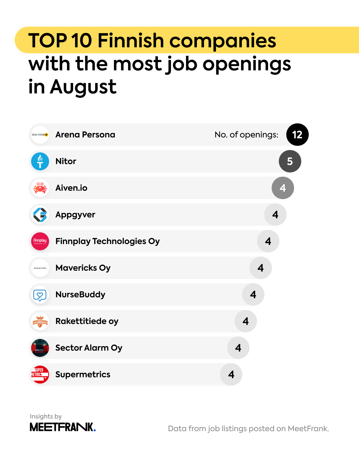 top 10 Finnish companies with the most openings in July