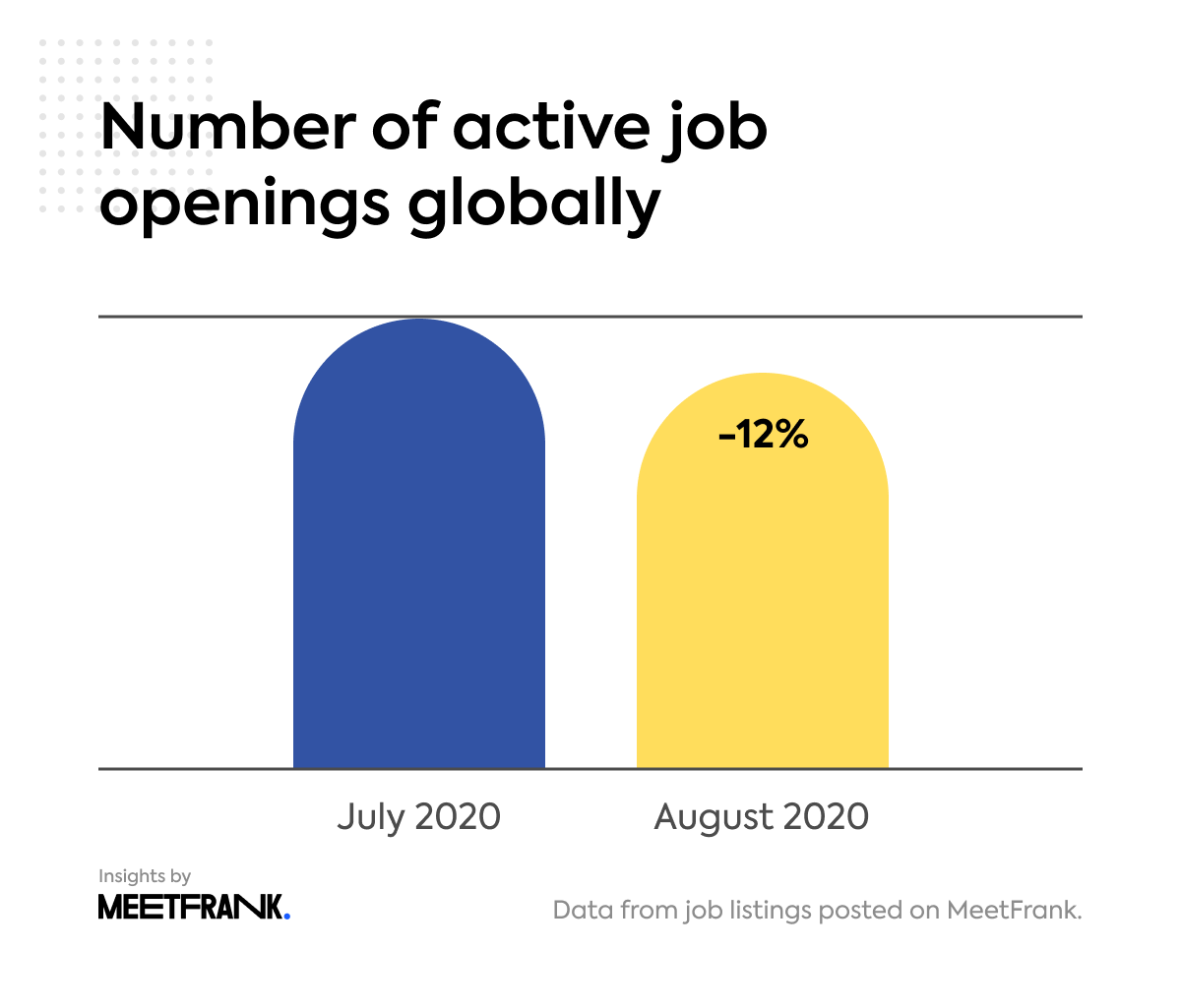 number of active job openings globally