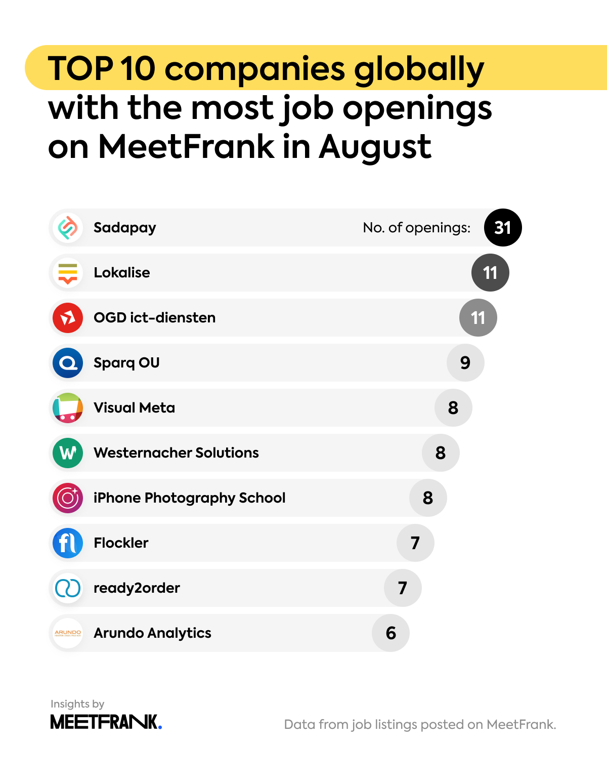 companies with the most openings globally