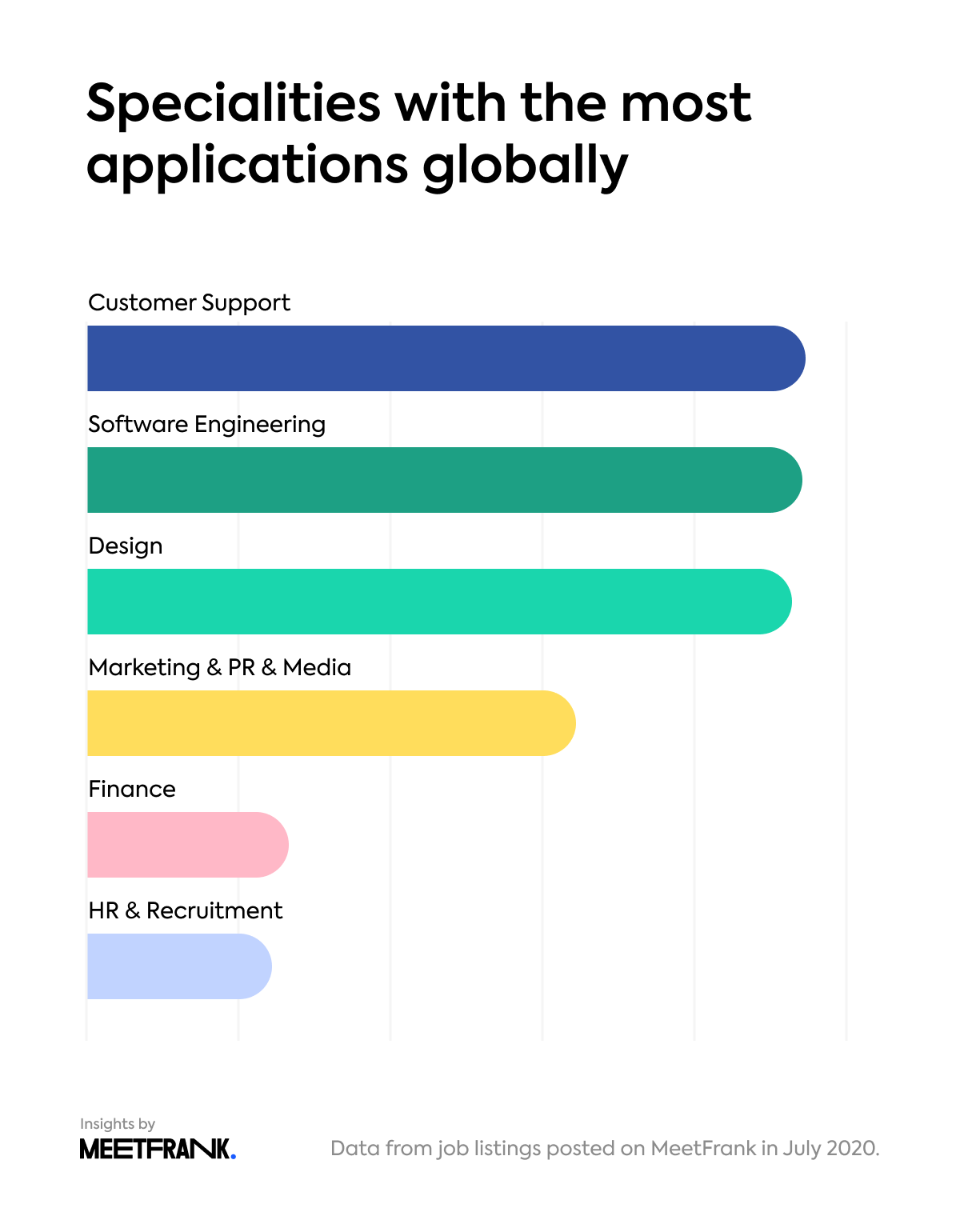 top specialties with most applications globally