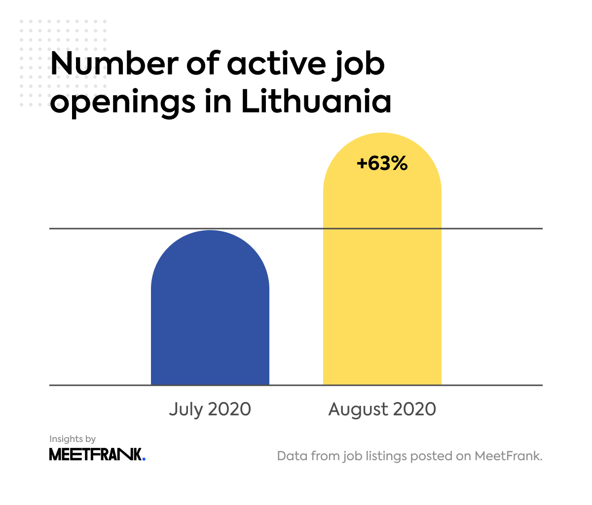 job openings in Lithuania in August