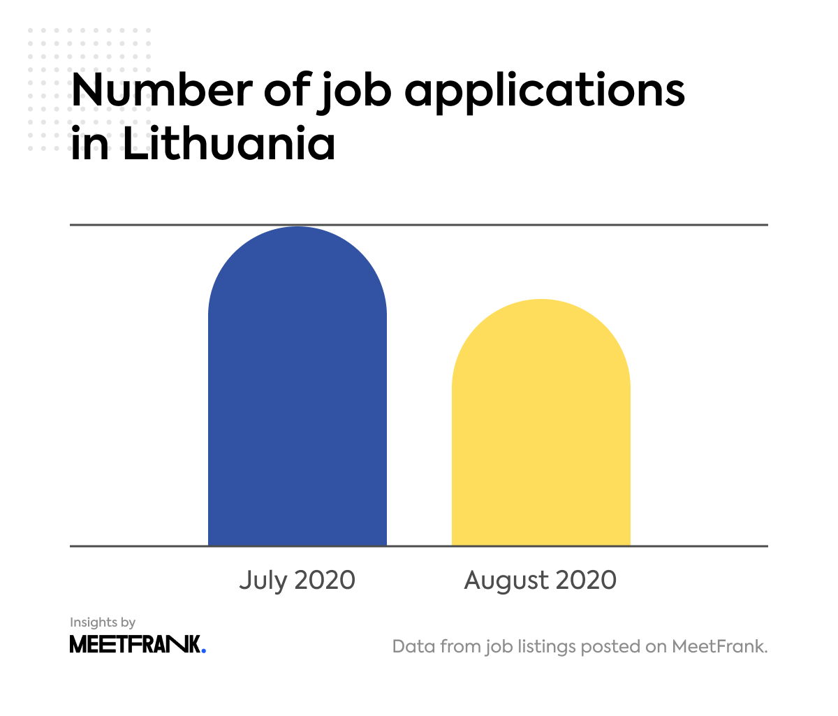 applications in Lithuania in August