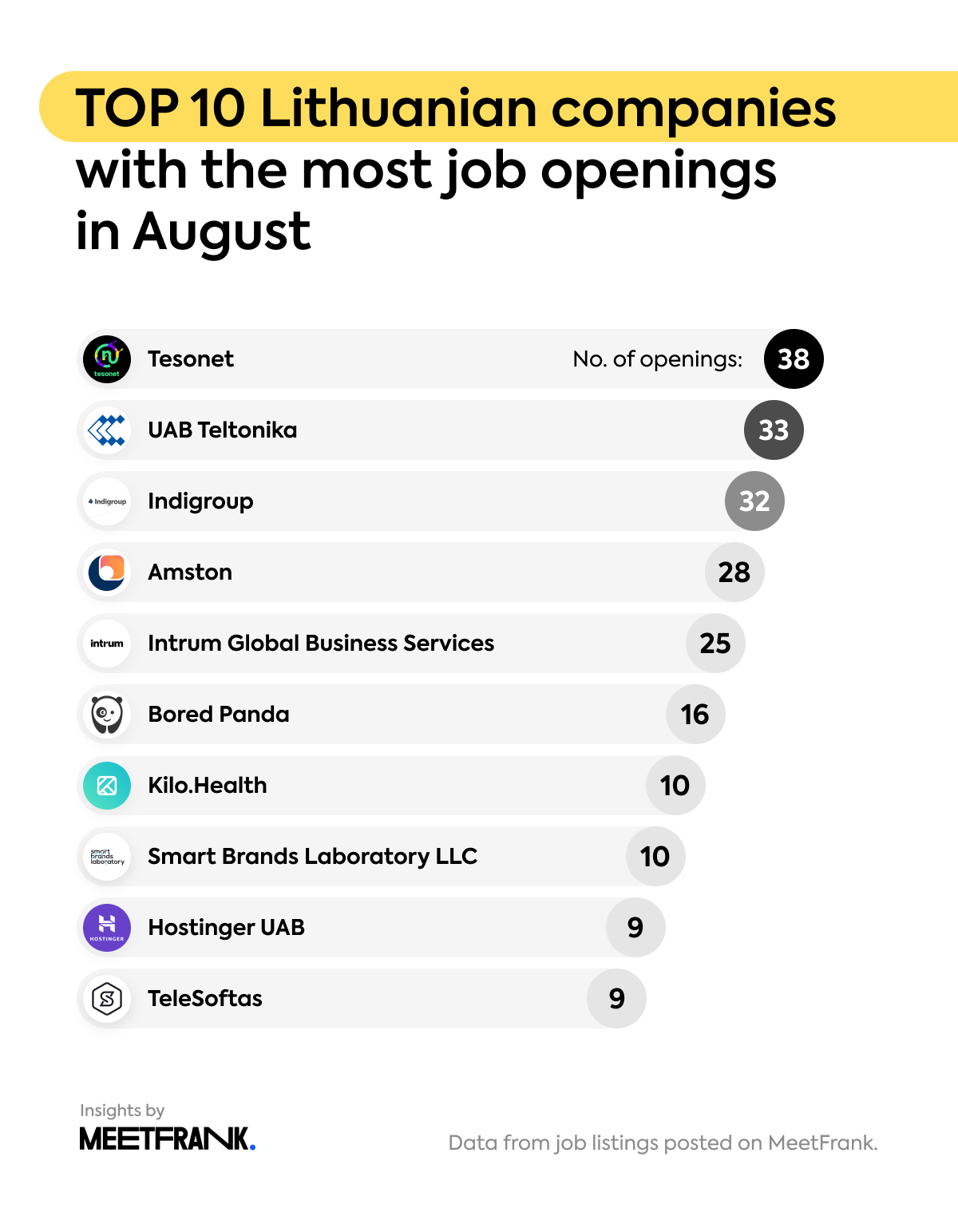 Lithuanian companies with the most openings in July