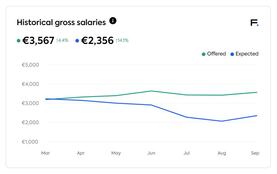 historical gross salaries in the global job market in September 2020