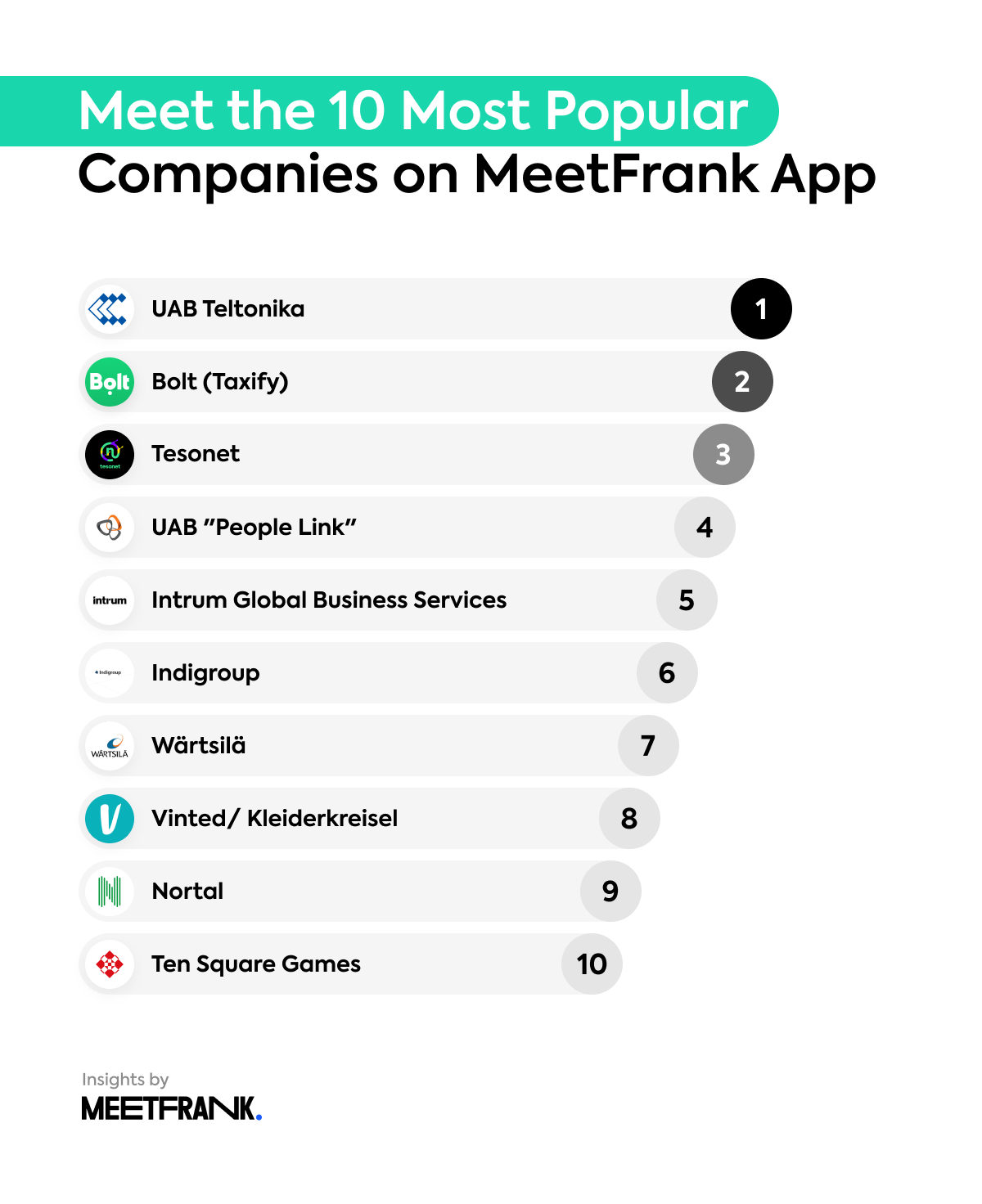 top 10 companies with the most job offers on MeetFrank in September 2020