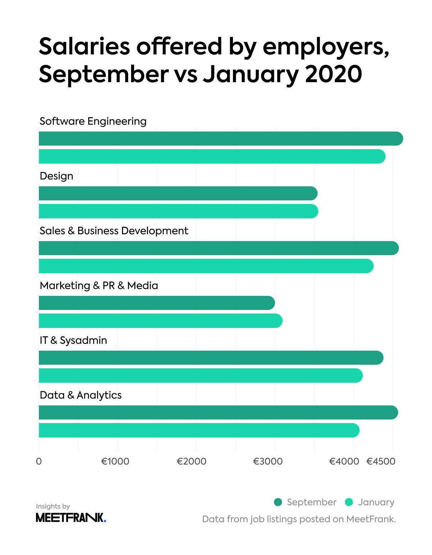 offered salaries in global in september vs january 2020