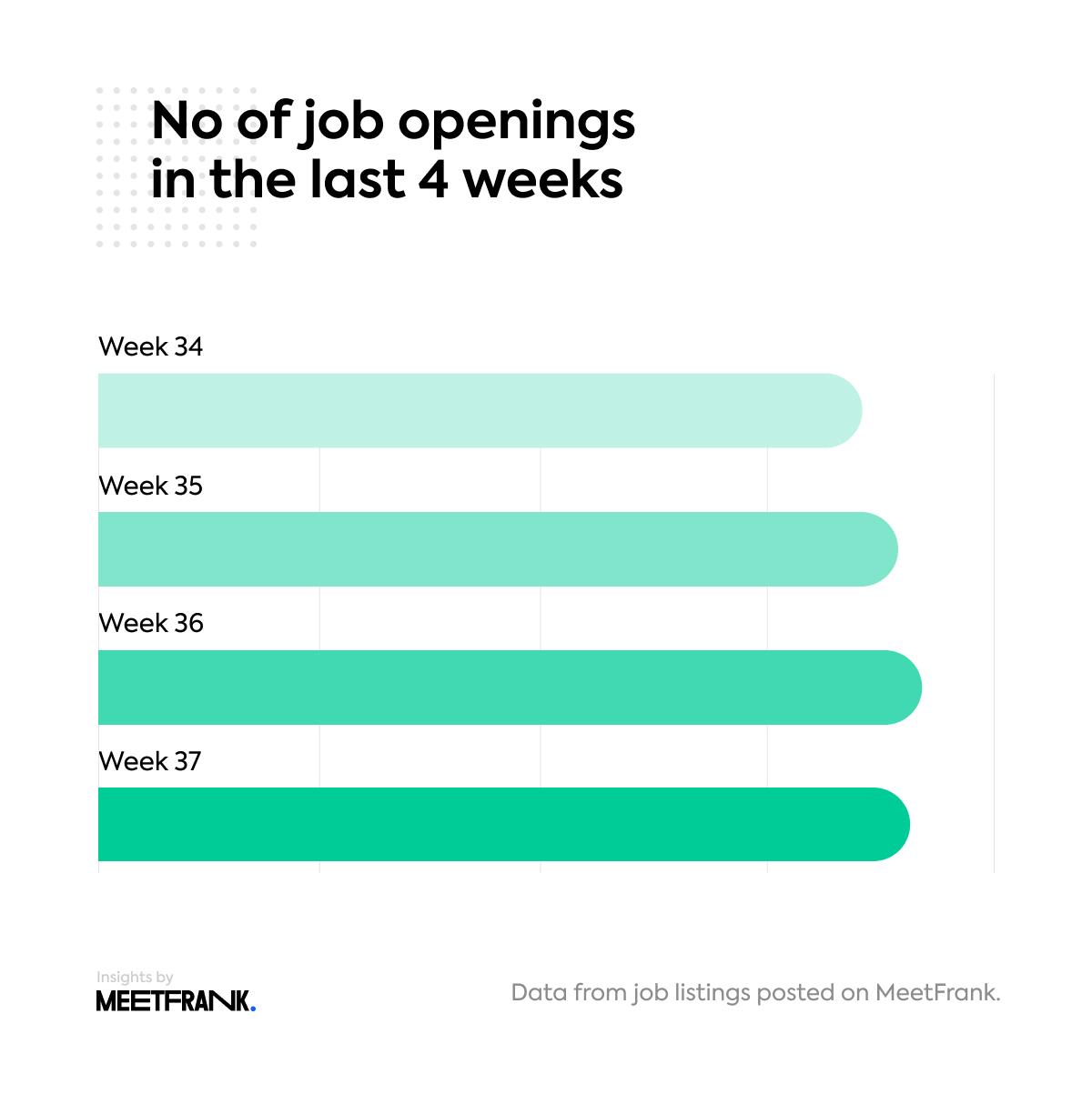 openings in the global job market