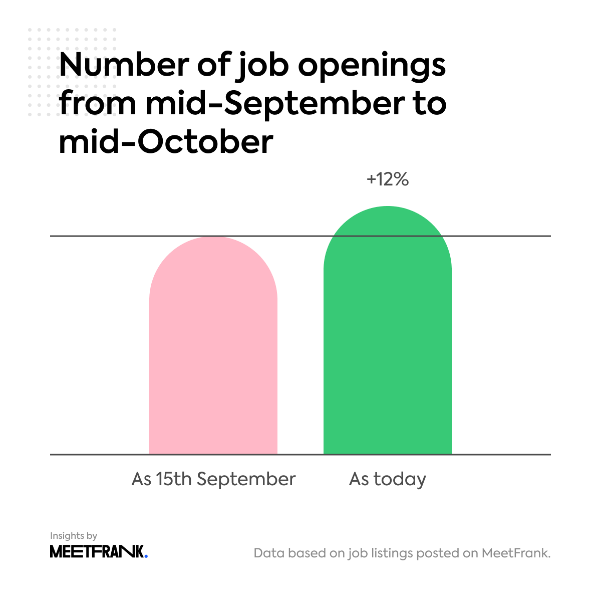 no of job openings in Estonia