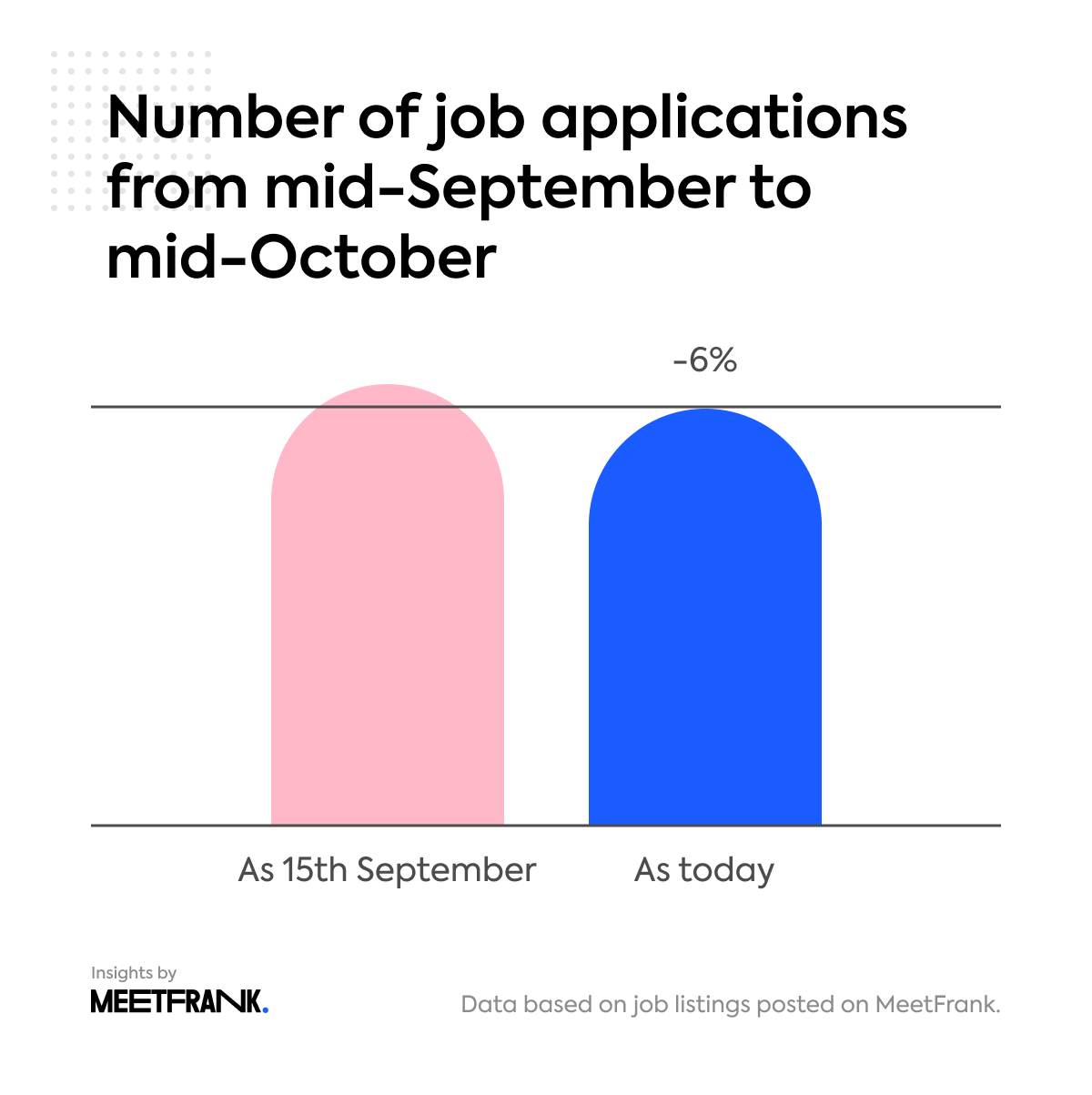 number of job applications in Finland