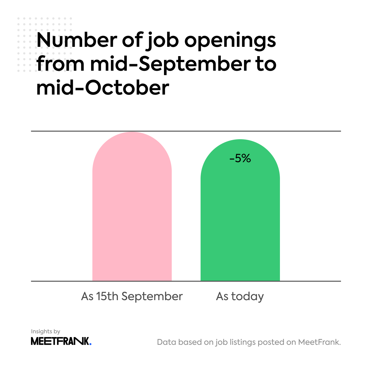 number of job openings in Finland