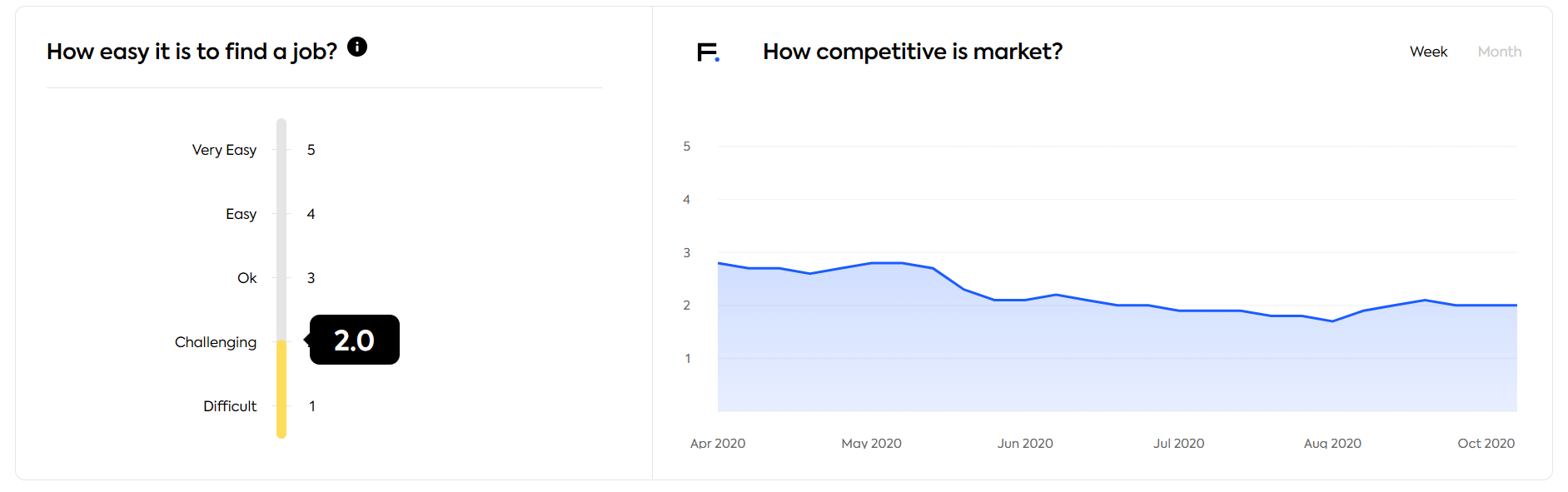 competitiveness on the global scale