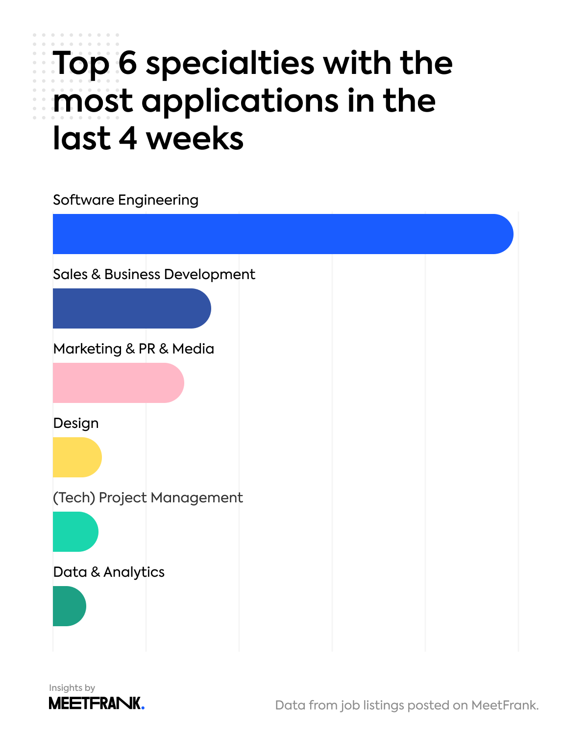 top specialties with the most applications in global