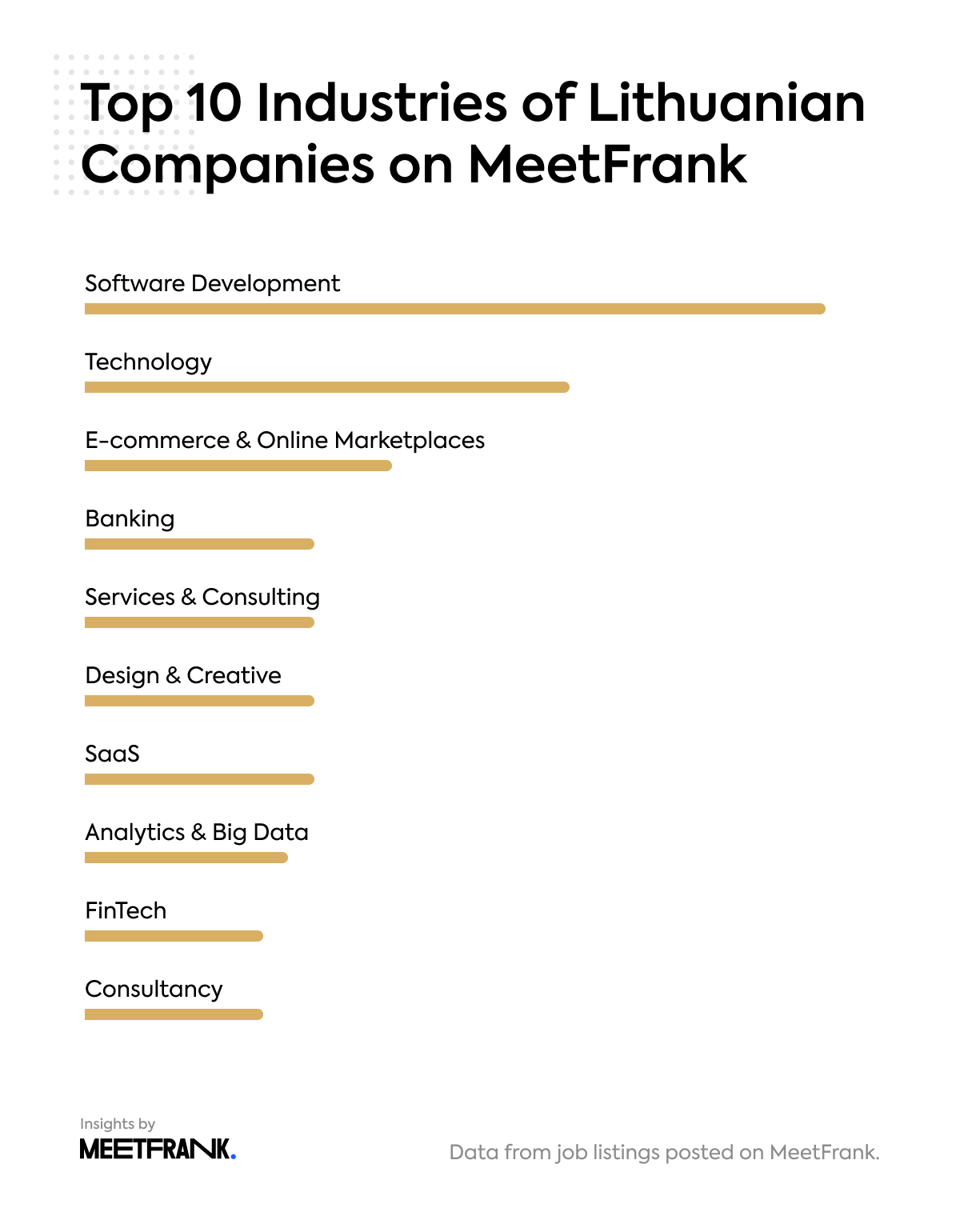 top 10 industries of Lithuanian companies on MeetFrank