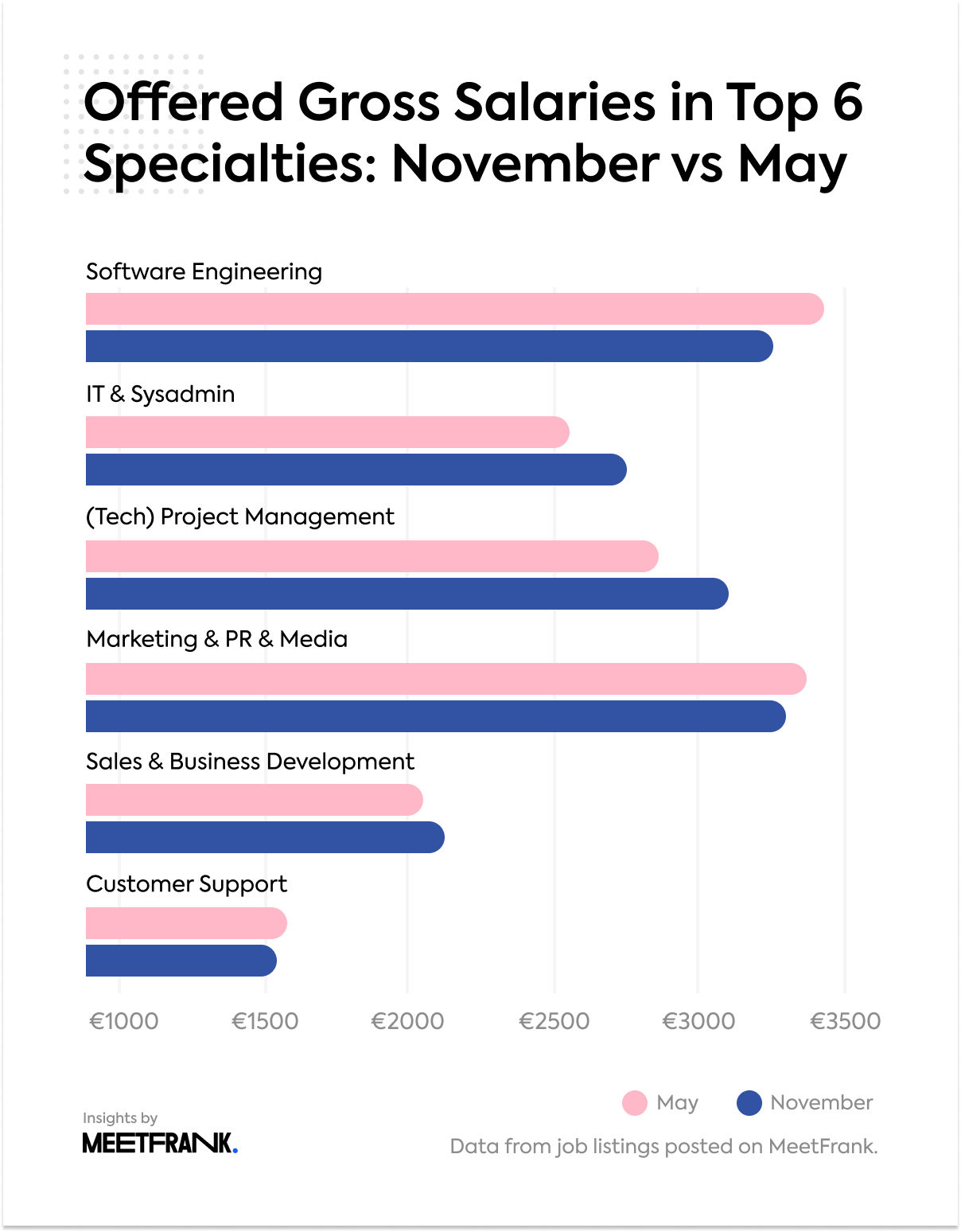 Offered gross salaries in EE: November vs May 2020