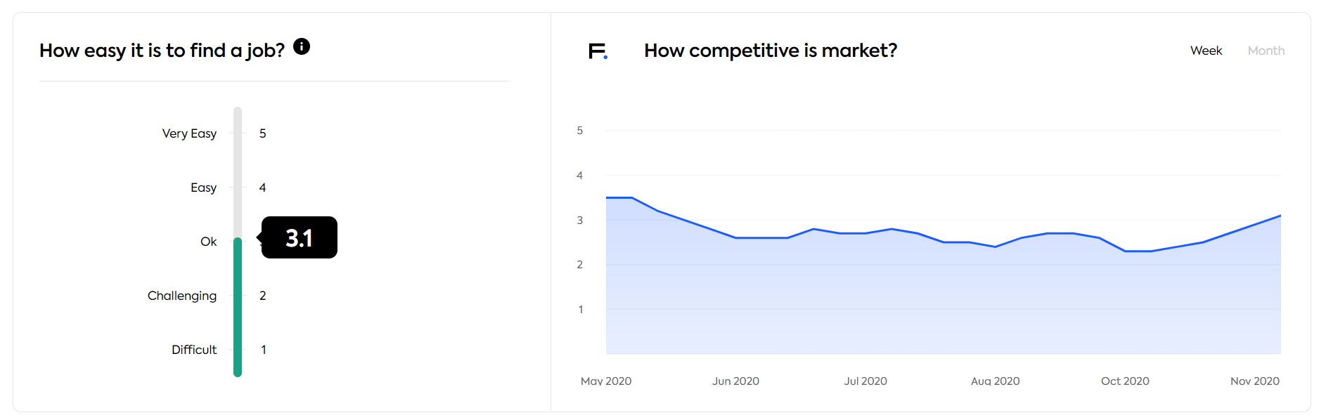 Market competitiveness in Finland