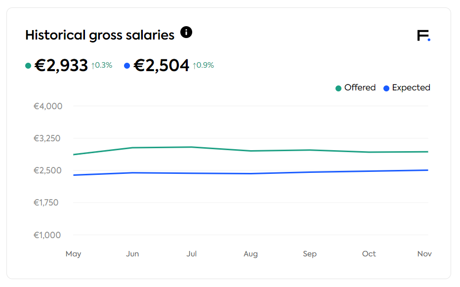 expected and offered gross salaries in Estonia