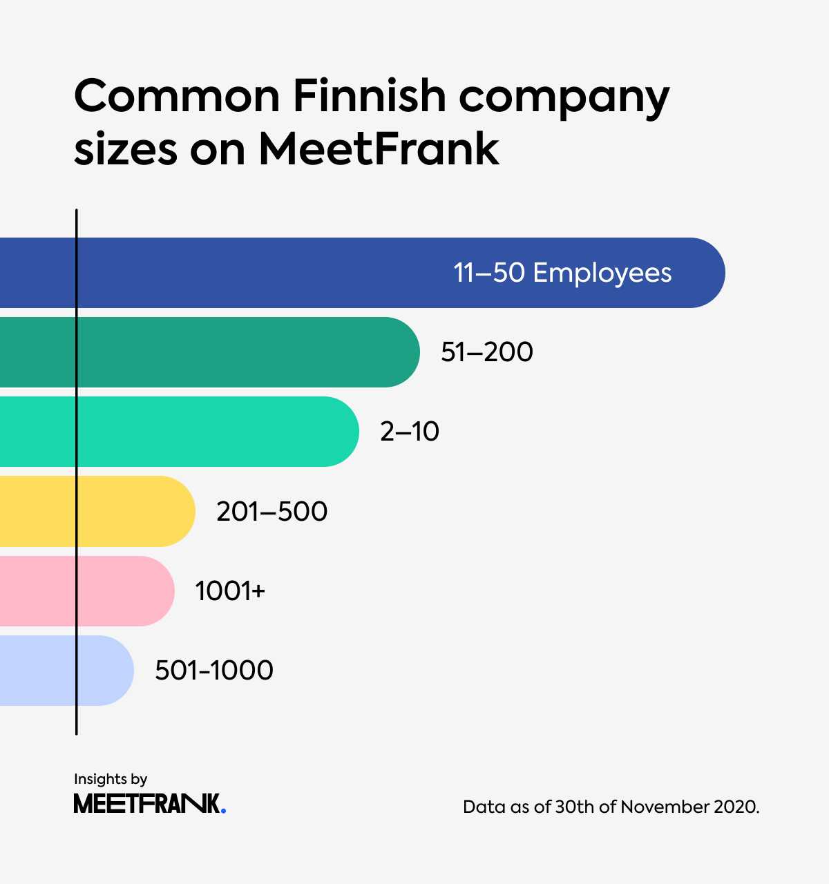 Finnish company size on MeetFrank